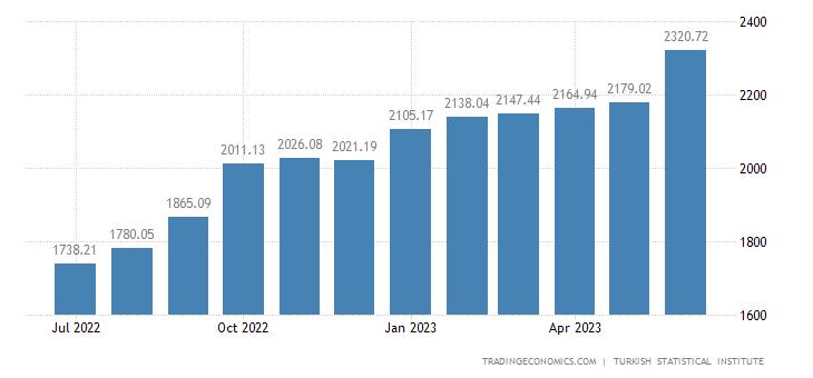 Turkey Producer Prices
