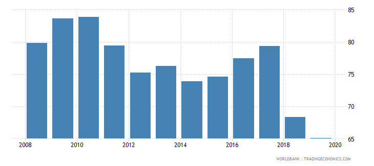 turkey provisions to nonperforming loans percent wb data
