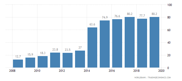 turkey public credit registry coverage percent of adults wb data