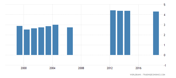 turkey public spending on education total percent of gdp wb data