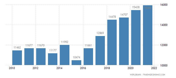 turkey railways goods transported million ton km wb data