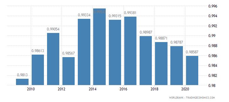 turkey ratio of female to male primary enrollment percent wb data