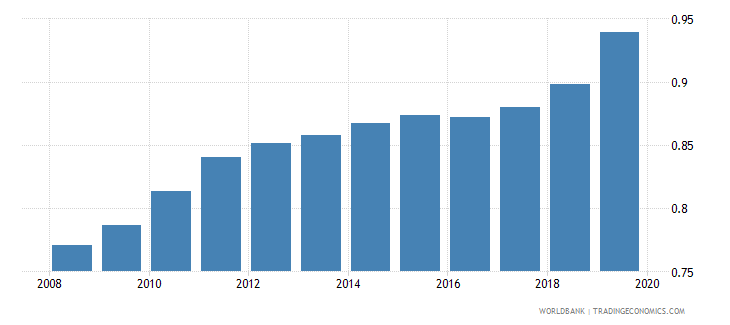 turkey ratio of female to male tertiary enrollment percent wb data