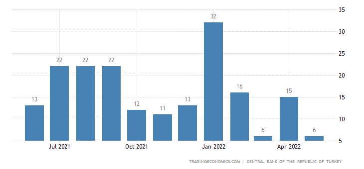 Turkey Remittances