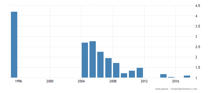 turkey repetition rate in grade 4 of primary education female percent wb data