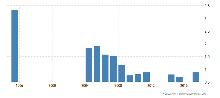 turkey repetition rate in grade 4 of primary education male percent wb data