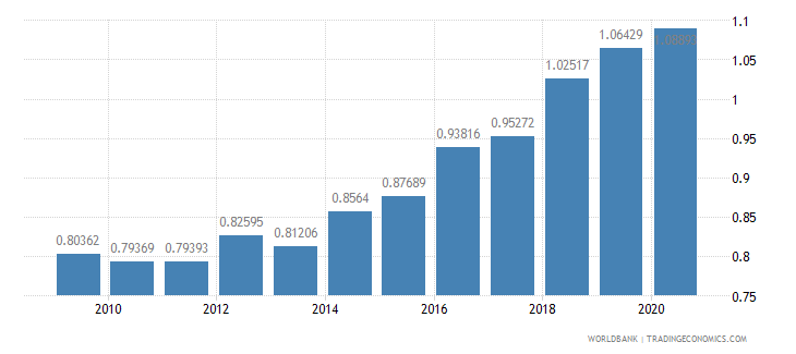 turkey research and development expenditure percent of gdp wb data
