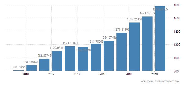turkey researchers in r d per million people wb data
