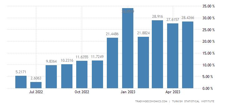 Turkey Retail Sales YoY | 2019 | Data | Chart | Calendar