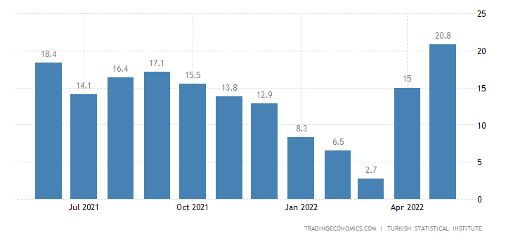 Turkey Retail Sales YoY
