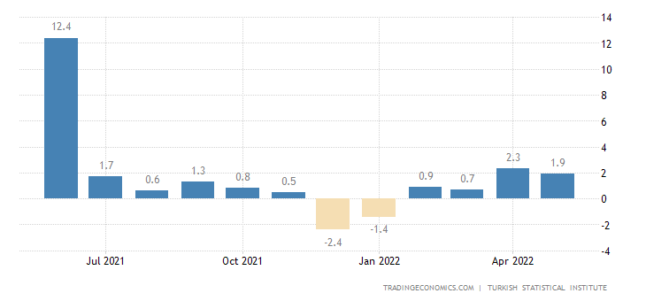 Turkey Retail Sales MoM