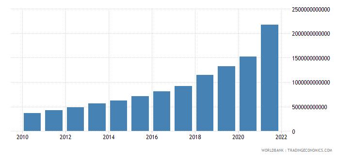 turkey revenue excluding grants current lcu wb data