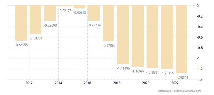 turkey rural population growth annual percent wb data