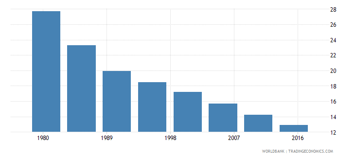 turkey rural population male percent of total wb data