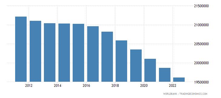 turkey rural population wb data