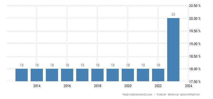 Turkey Sales Tax Rate  - VAT
