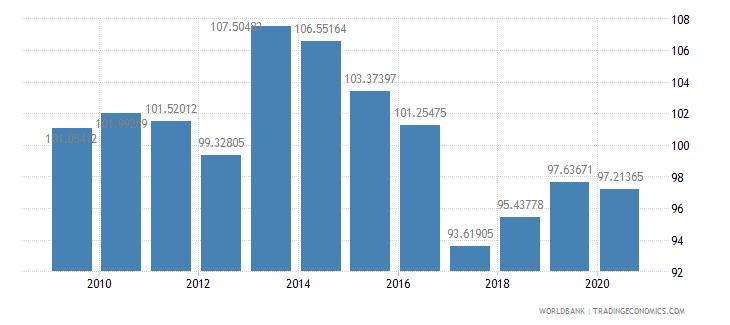 turkey school enrollment primary male percent gross wb data