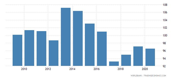 turkey school enrollment primary percent gross wb data
