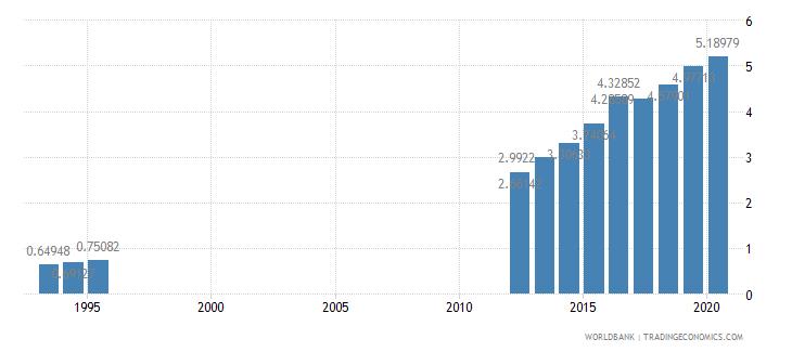 turkey school enrollment primary private percent of total primary wb data