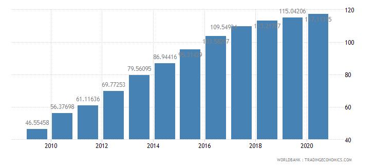 turkey school enrollment tertiary percent gross wb data
