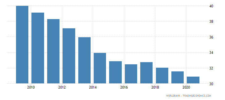 turkey self employed total percent of total employed wb data