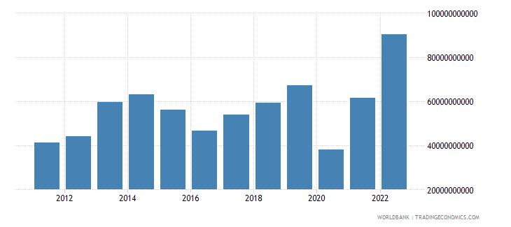 turkey service exports bop us dollar wb data
