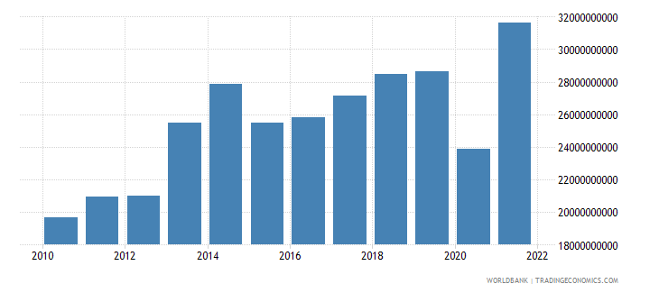 turkey service imports bop us dollar wb data