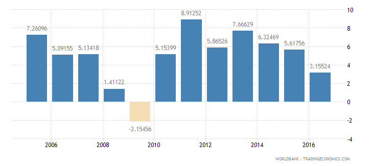 turkey services etc  value added annual percent growth wb data