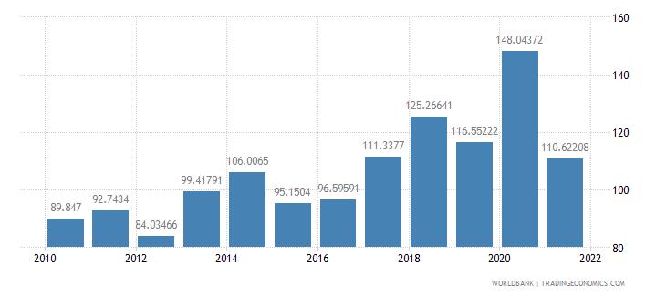 turkey short term debt percent of total reserves wb data