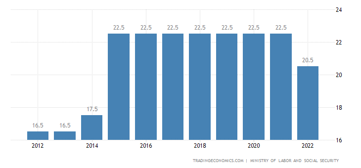 Turkey Social Security Rate For Companies
