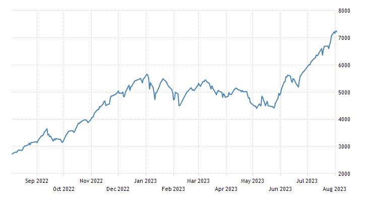 Turkey Stock Market (XU100)
