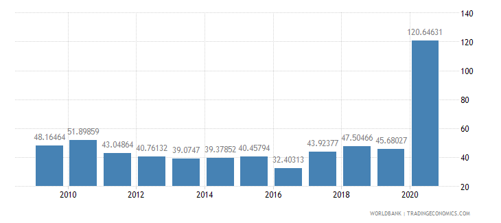 turkey stocks traded total value percent of gdp wb data