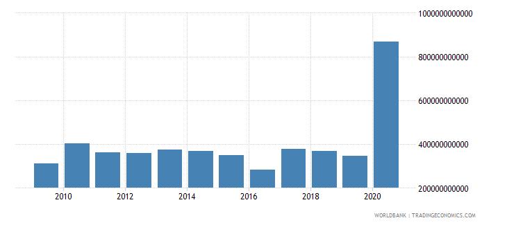 turkey stocks traded total value us dollar wb data
