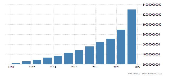 turkey tax revenue current lcu wb data