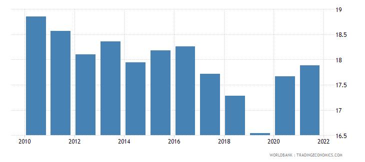 turkey tax revenue percent of gdp wb data