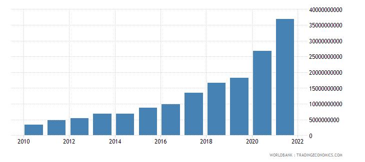 turkey taxes on international trade current lcu wb data