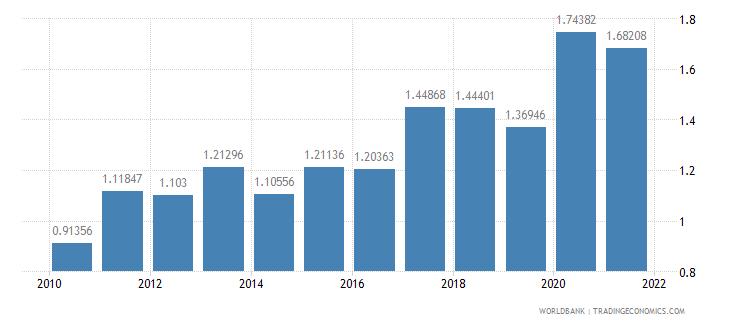 turkey taxes on international trade percent of revenue wb data