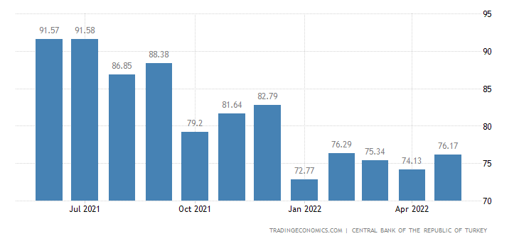 Turkey Terms of Trade