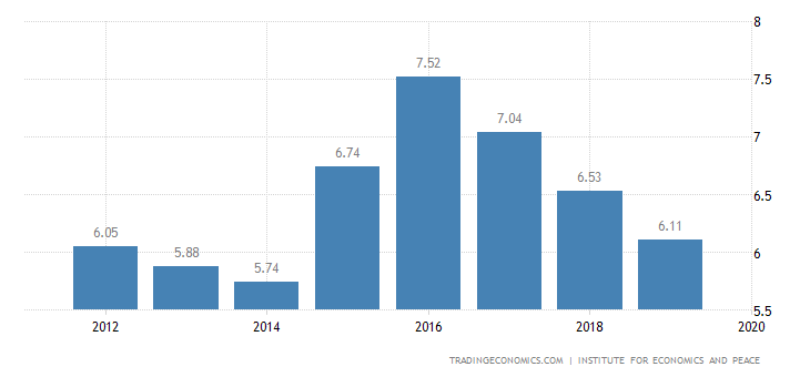 Turkey Terrorism Index