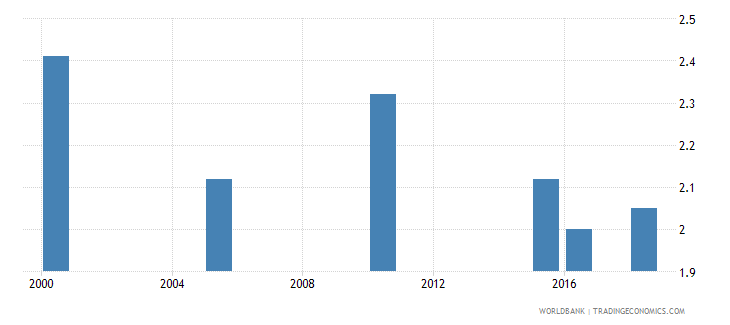 turkey total alcohol consumption per capita liters of pure alcohol projected estimates 15 years of age wb data