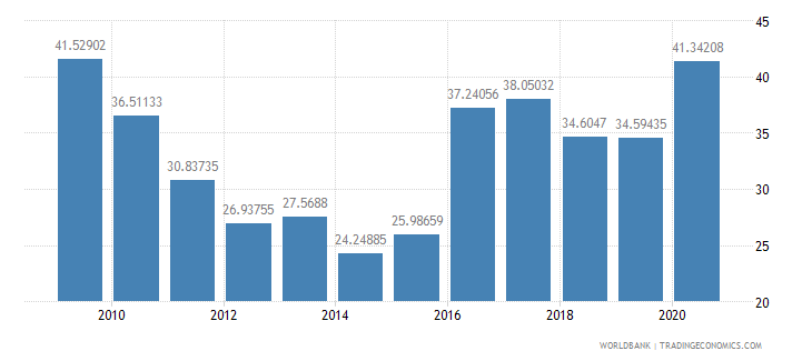 turkey total debt service percent of exports of goods services and income wb data