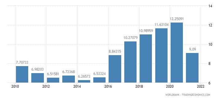turkey total debt service percent of gni wb data