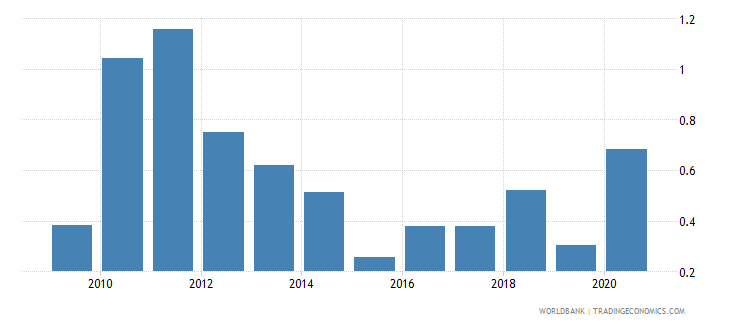 turkey total natural resources rents percent of gdp wb data