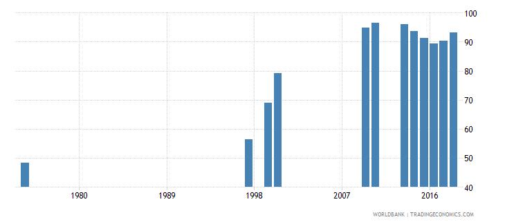 turkey total net enrolment rate lower secondary female percent wb data