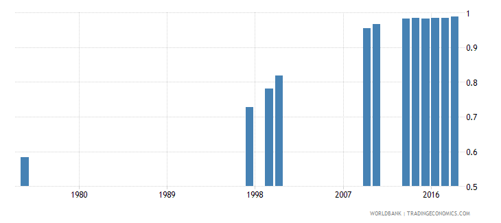 turkey total net enrolment rate lower secondary gender parity index gpi wb data