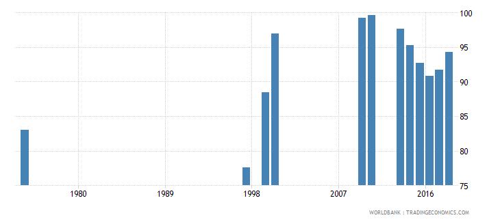 turkey total net enrolment rate lower secondary male percent wb data
