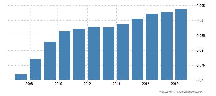 turkey total net enrolment rate primary gender parity index gpi wb data