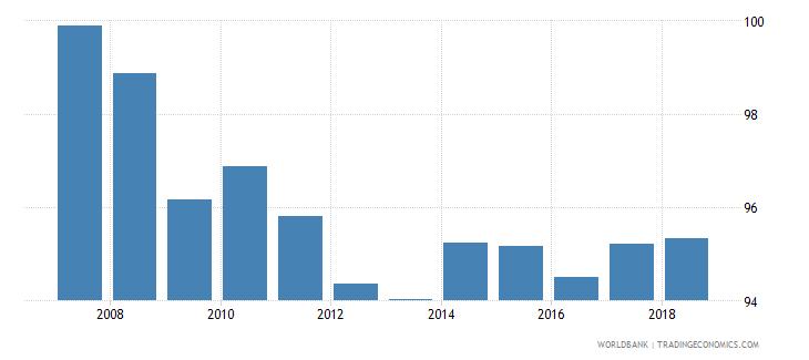 turkey total net enrolment rate primary male percent wb data