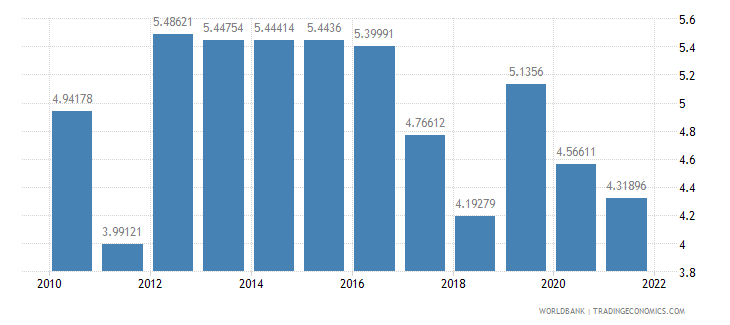 turkey total reserves in months of imports wb data