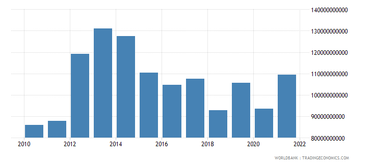 turkey total reserves includes gold us dollar wb data